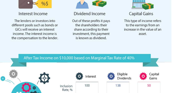 The Difference between Interest, Dividends and Capital Gains
